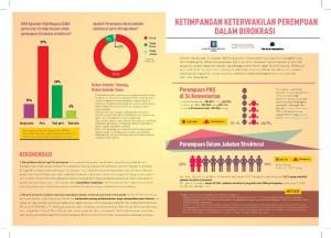 factsheet ketimpangan keterwakilan perempuan dalam birokrasi-page-001